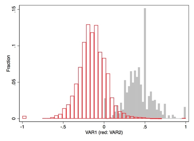 Overlaying histograms in stata statatex blog overlaying histograms in stata ccuart Image collections